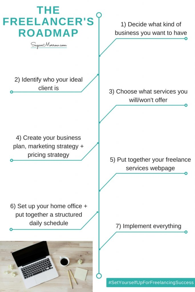 Get the freelancer's roadmap for how to start a freelance business (your step-by-step guide!) in this freelance tips blog post!